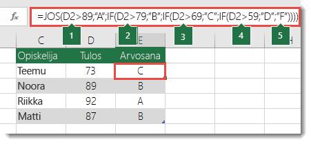 """Monimutkainen sisäkkäinen JOS-lauseke – kaava solussa E2 on =JOS(B2>97;""""A+"""";JOS(B2>93;""""A"""";JOS(B2>89;""""A-"""";JOS(B2>87;""""B+"""";JOS(B2>83;""""B"""";JOS(B2>79;""""B-"""";JOS(B2>77;""""C+"""";JOS(B2>73;""""C"""";JOS(B2>69;""""C-"""";JOS(B2>57;""""D+"""";JOS(B2>53;""""D"""";JOS(B2>49;""""D-"""";""""F""""))))))))))))"""