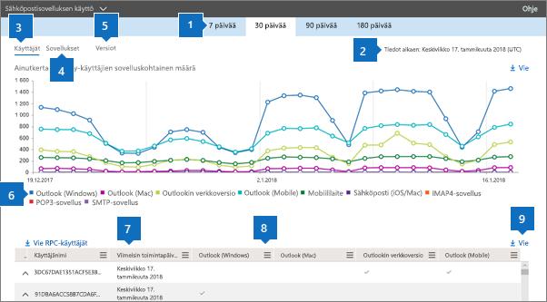 Näyttökuva: Office 365:n raportti käytetyistä sähköpostiohjelmista