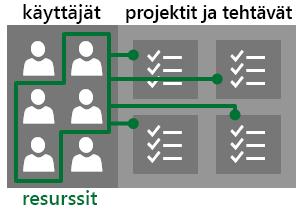 Käyttäjät ja resurssit