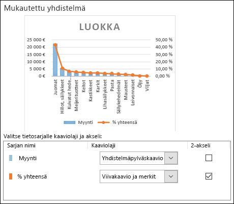 Yhdistelmäkaavion Kaavion valinta -valintaikkuna, jossa näkyy yhdistelmäpylväskaavio ja viivakaavio