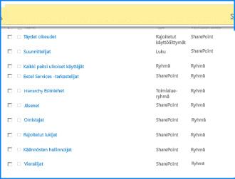 SharePoint Onlinen Sivuston käyttöoikeudet -sivu Ylälaidassa oleva sanomapalkki on korostettu, mikä tarkoittaa sitä, että jotkin ryhmät eivät peri käyttöoikeuksia pääsivustosta.