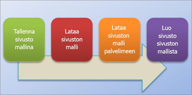Tämä vuokaavio näyttää, miten sivustomalleja luodaan ja käytetään SharePoint Onlinessa.