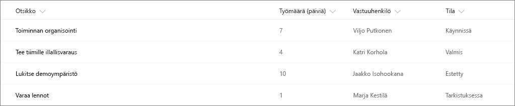Esimerkki SharePoint-luettelosta, johon ei ole käytetty sarakemuotoilua