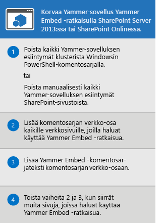 Prosessi, jossa korvataan SharePoint Server 2013:n ja SharePoint Onlinen Yammer-sovellus