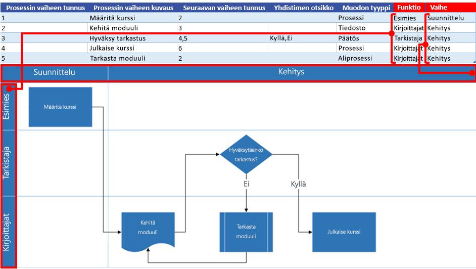 Excel-prosessikartan vuorovaikutus Visio-vuokaavion kanssa: Toiminto ja vaihe