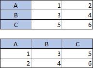 Taulukko, jossa on 3 saraketta ja 3 riviä; taulukko, jossa on 3 saraketta ja 3 riviä