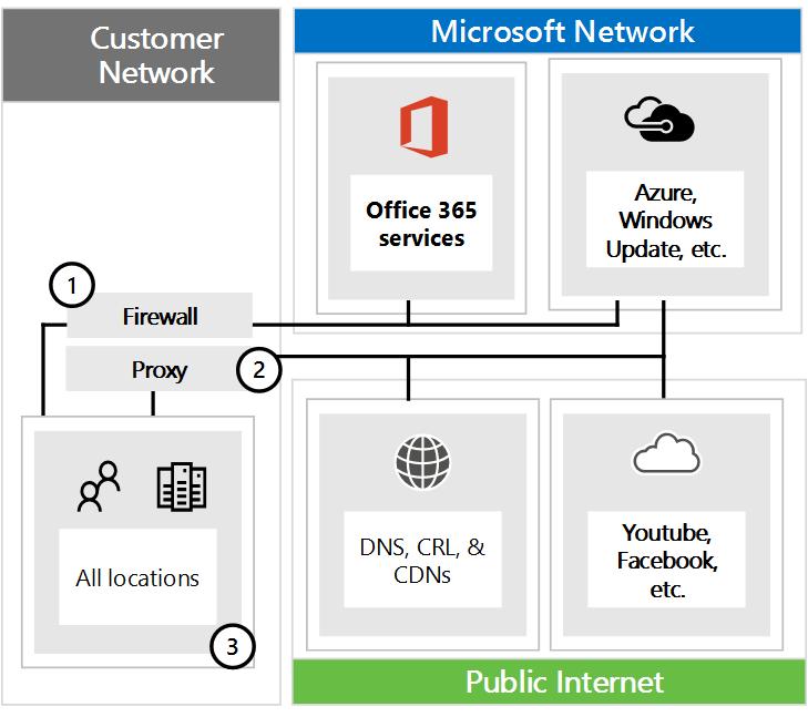 Yhteyden muodostaminen Office 365:een palomuurien ja välityspalvelinten kautta.