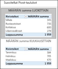 Excelin suositeltujen Pivot-taulukoiden valintaikkuna