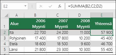 Kaava, joka käyttää tarkkoja soluviittauksia, kuten =SUMMA(B2,C2,D2), voi aiheuttaa #VIITTAUS!-virheen, jos sarake poistetaan.