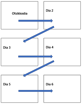 Vaakasuuntainen usean dian asettelu tulostetulla sivulla