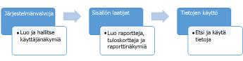 Järjestelmänvalvojat, sisällön tuottajat ja tiedon käyttäjät voivat käyttää liiketoimintatietokeskuksen sivustoa
