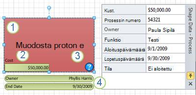 Prosessimuoto, jossa käytetään tietokuvaa.