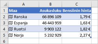 Sarake A sisältää kuvakkeet ja maiden nimet, sarake B sisältää asukasluvun arvot ja sarake C sisältää bensiinin hinnat