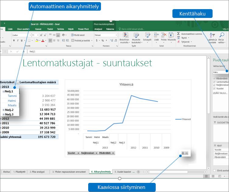 Selitteitä sisältävä Pivot-taulukko, jossa näkyvät Excel 2016:n uudet ominaisuudet