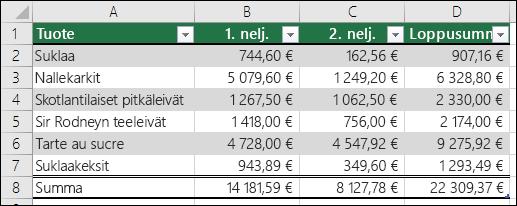Esimerkki Excel-taulukoksi muotoilluista tiedoista