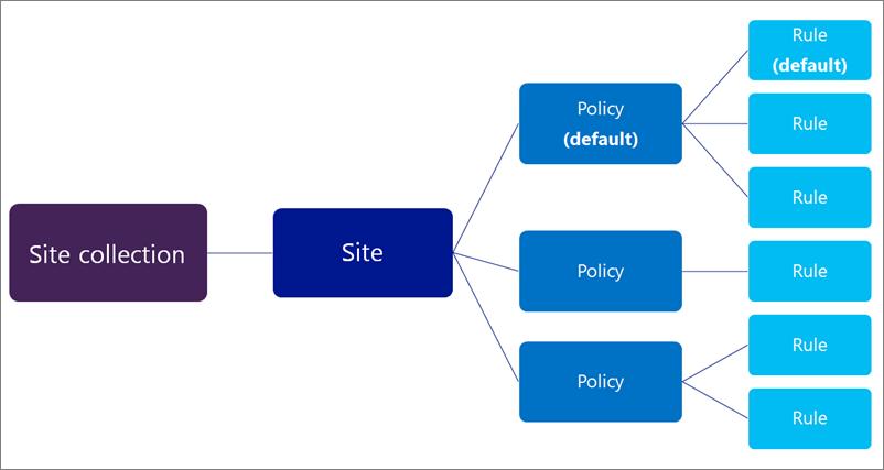 Kaavio, jossa on monta käytäntöä ja monta sääntöä