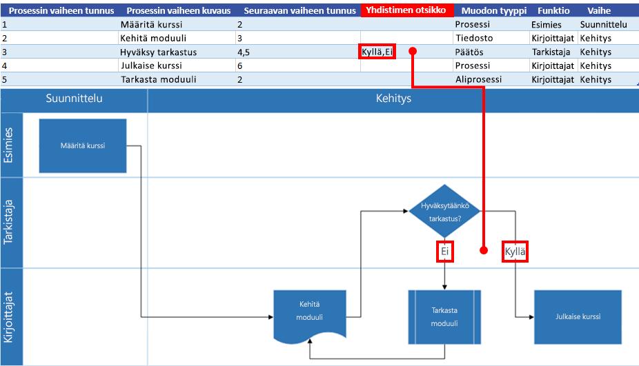 Excel-prosessikartan vuorovaikutus Visio-vuokaavion kanssa: Yhdistimen otsikko