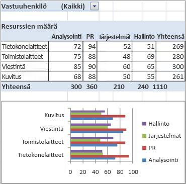 lopullinen pivot-taulukko ja pivot-kaavioraportti