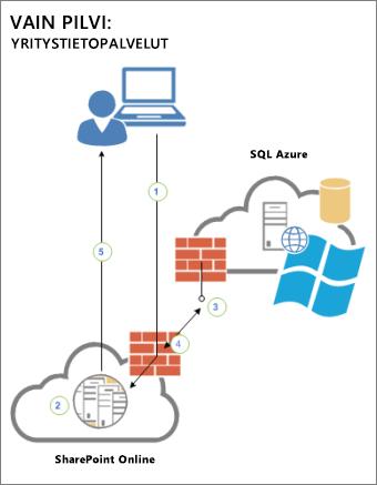 Kaaviossa näkyy käyttäjän, SharePoint Onlinen ja SQL Azure -tietokannassa olevan ulkoisen tietolähteen väliset yhteydet.