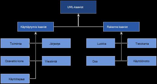 Visiossa käytettävissä olevat UML-kaaviot jakautuvat kahteen kaavio luokkaan: toiminto-ja rakenne kaaviot.