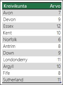Excelin karttakaavion monikäsitteiset tiedot