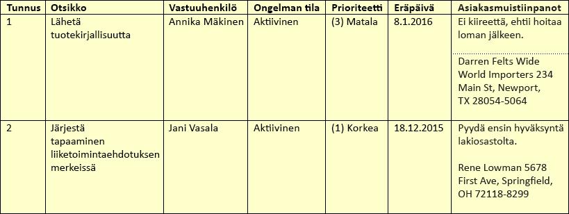 Esimerkkiluettelorivit