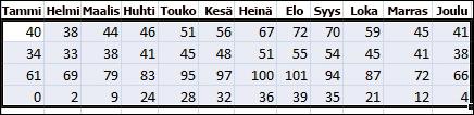 Esimerkki Excelissä lajiteltavista tiedoista