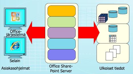 Sinikopio SharePoint Serverissä olevien tietojen käyttämistä varten