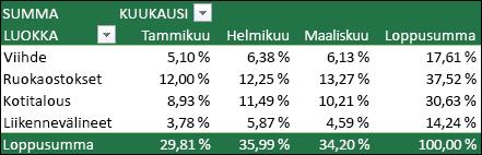 Esimerkki Pivot-taulukosta, jonka loppusummana näytetään arvot prosentteina