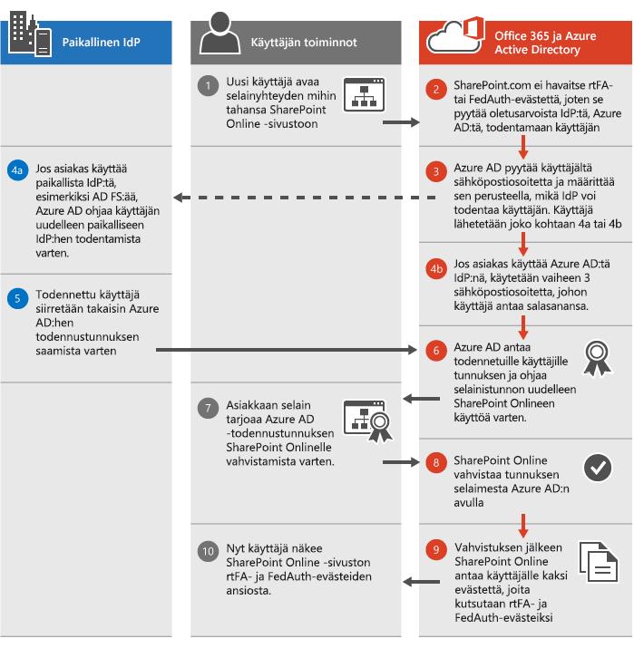 SharePoint Online -todentamisprosessi