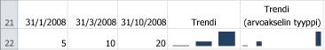 Sparkline-pylväskaavio, jossa on yleinen akselityyppi ja päivämääräakselin tyyppi