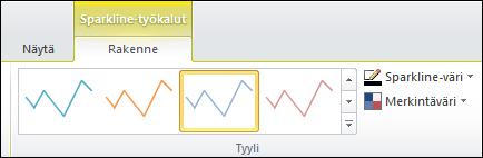 Sparkline-kaavioiden tyylivalikoima