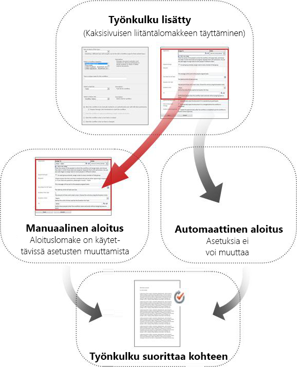 Manuaalisen ja automaattisen käynnistyksen lomakkeiden vertailu