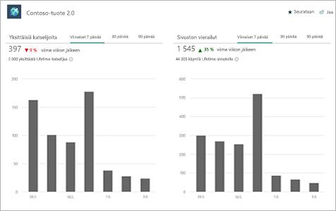 Sivuston käyttö-sivu, jossa näkyy yksilöllisiä katselijoita ja Sivustovierailuja koskevat kaaviot