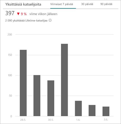 Kaavio, jossa näkyvät yksittäiset käyttäjät, jotka ovat käyttäneet sivustoa