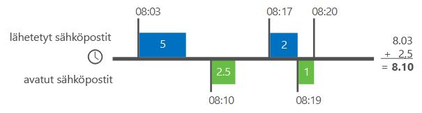Esimerkki Delve-analytiikan sähköposteihin käytetyn ajan laskennasta