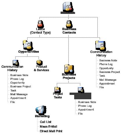 Business Contact Manager -tietueiden kaavio ja tavat, jolla ne voidaan linkittää