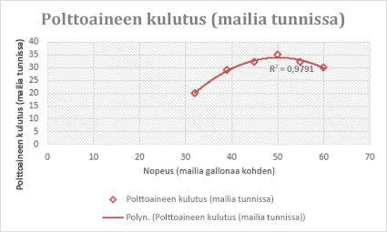 Pistekaavio, jossa on polynominen trendiviiva