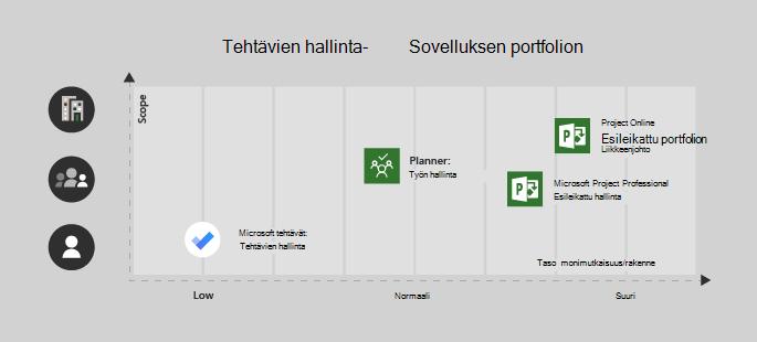 Microsoft to-do on hyvä yhden käyttäjän/pienen kompleksi-projektin kannalta, Planner sopii erinomaisesti tiimille ja keskikokoiseen monimutkaisuuteen, Project Professional for a-tiimiin, jolla on normaali/erittäin monimutkainen ja Project Online for Enterprise/Complex-projektit