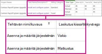 Kaksi työaikaraporttiriviä, joissa käytetään eri luokkia