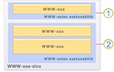 Sivulla olevia WWW-osia