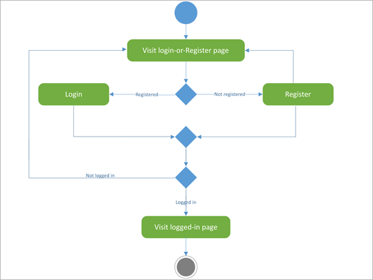 UML-kaavio, joka näyttää kirjautumisen-rekisterin toiminnan.