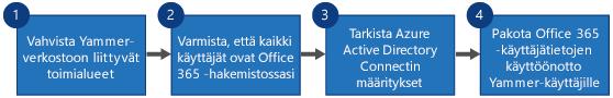 Vuokaavio, joka näyttää neljä vaihetta Yammerin kertakirjautumisen ja Yammer DSyncin korvaamiseen Yammerin Office 365 -kirjautumisella ja Azure Active Directory Connectilla