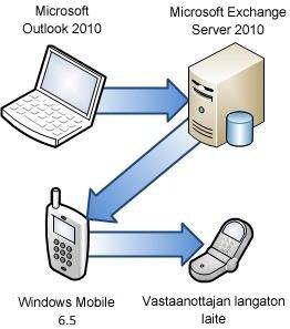 Puhelimen liittäminen Exchange Serveriin