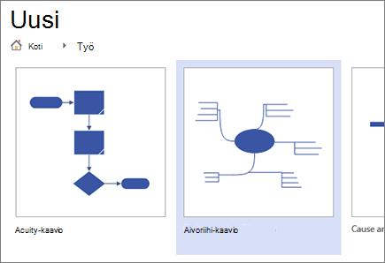 Aivo Riihi-kaavio mallin valitseminen
