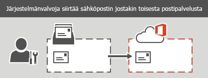 Järjestelmänvalvoja suorittaa IMAP-siirron Office 365:een. Kaikki sähköpostit, mutta ei yhteystietoja tai kalenteritietoja, voi siirtää kuhunkin postilaatikkoon.