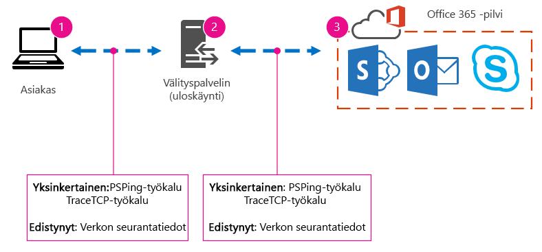 Perusverkko, jossa on asiakaskone, välityspalvelin ja pilvi sekä työkaluehdotukset PSPing, TraceTCP ja verkon jälkitiedot.