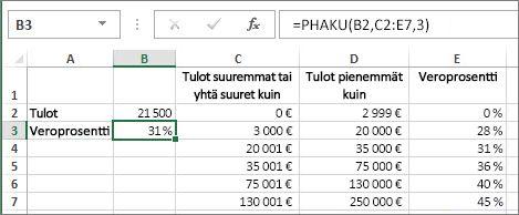 PHAKU-funktion tyypillinen käyttötapa