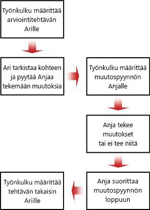 Muutospyynnön vuokaavio