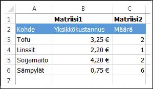 Sarakkeessa A on tuoteluettelo. Sarakkeessa B (matriisi 1) on yksikköhinta. Sarakkeessa C (matriisi 2) on ostomäärä.